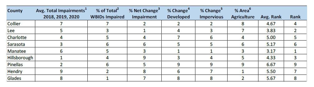 county-impairment-ranking